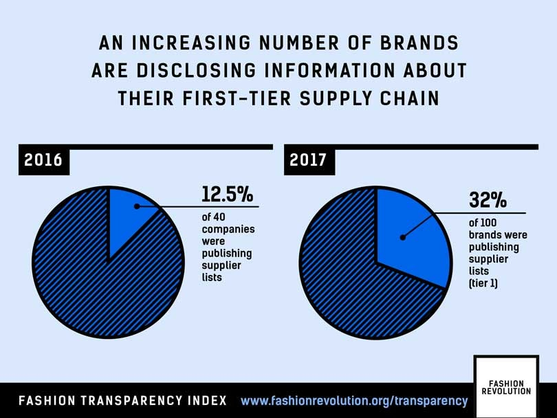 Adidas, H&M and M&S among the world's most transparent fashion brands